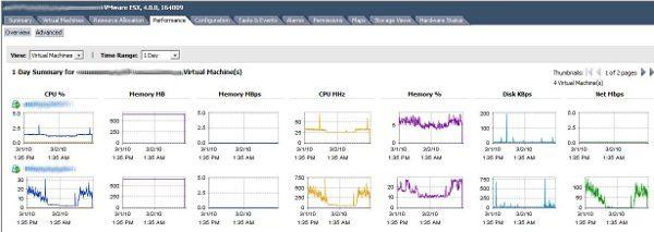 vSphere Performance monitor