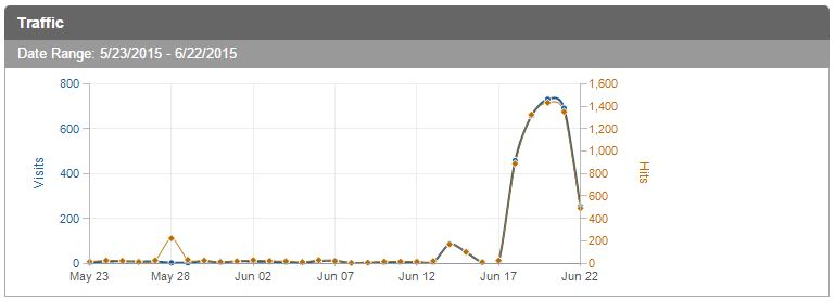 Last few days traffic to the login page