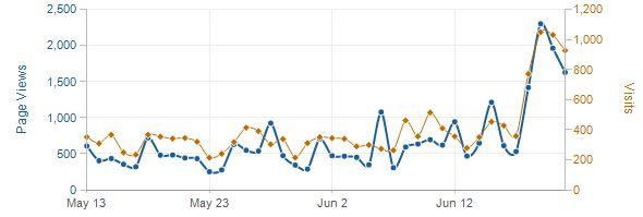 Recent traffic stats